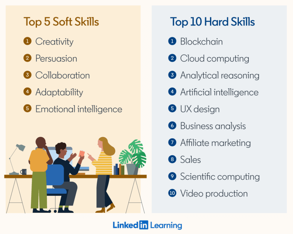 LinkedIn upskills bar softskills and hardskills